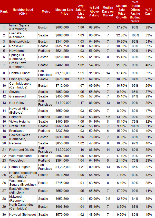 top30competitive-neighborhoods-table2.png